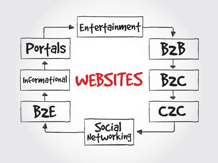 b2e: Types of websites, strategy mind map, business concept