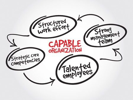 mind map: Capable organization, strategy mind map, business concept Illustration