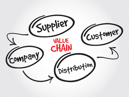 value system: Value chain process steps, strategy mind map, business concept