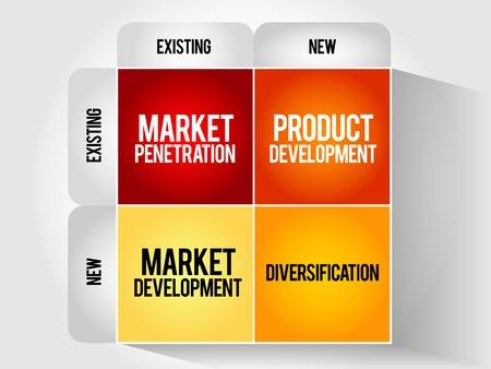 El desarrollo del mercado matriz de estrategia, concepto de negocio