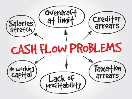 mindmap: Cash flow problems, strategy mind map, business concept