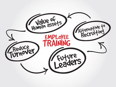 turnover: Employee training strategy mind map, business concept