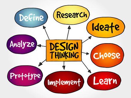 define: Design Thinking mind map concept Illustration