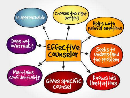 A partir del mapa mental consejero con técnicas de asesoramiento dando concepto
