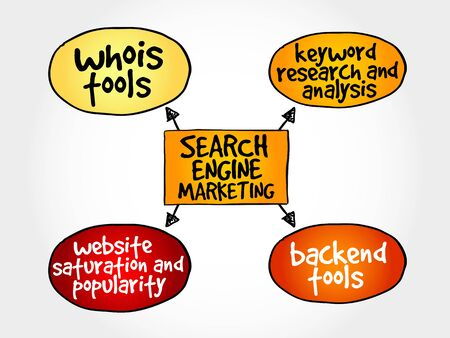 adwords: Search engine marketing mind map business concept Illustration