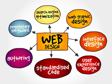 mind map: Web design mind map, business concept