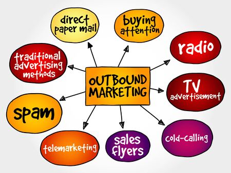 interruption: Outbound marketing mind map business concept