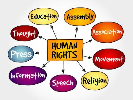 Mensenrechten mindmap, handgetekende begrip