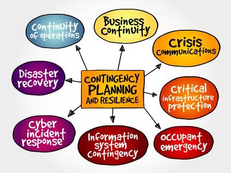 비상 계획 및 탄력 마음지도 비즈니스 개념