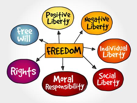 Libertad mapa mental concepto de negocio