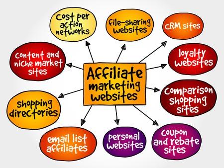 advertiser: Affiliate marketing websites mind map concept