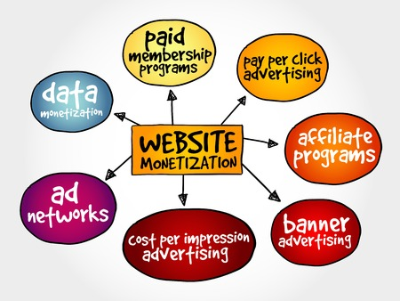 Website monetization mind map, internet marketing concept