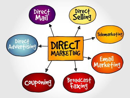 direct marketing: Direct marketing mind map, business management strategy Illustration