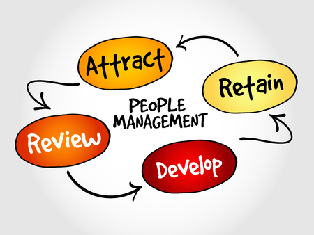 managment: People management mind map, business strategy concept