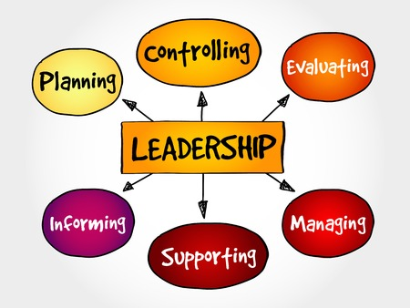 Leadership mind map, business management strategy concept