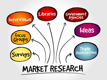 mindmap: Market research mind map, business management strategy