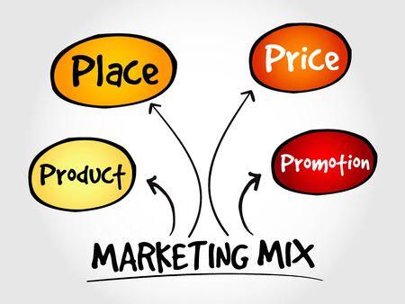 Marketing mix mind map, business management strategy concept Vector Illustration