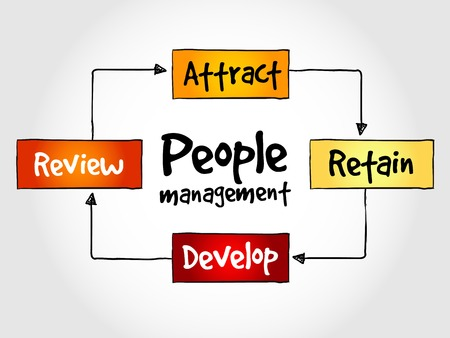 mindmap: People management mind map, business strategy concept