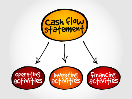 mind map: Cash flow statement mind map, business concept