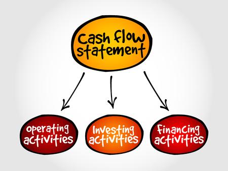 Cash flow statement mind map, business concept Vektoros illusztráció