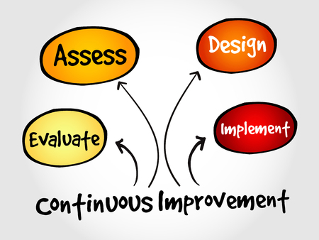 theoretical: Continuous improvement process cycle, business concept Illustration