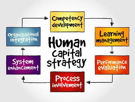 resentation: Human capital strategy mind map, business concept Illustration