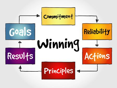 theoretical: Winning qualities mind map, business concept