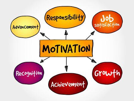 mind map: Motivation mind map, business concept