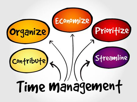 prioritizing: Time management business strategy mind map concept