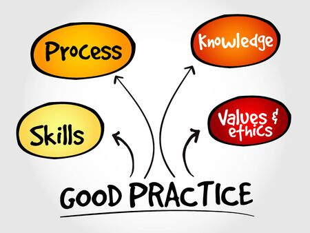 practices: Good practices mind map, business strategy concept