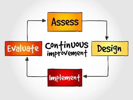 Cycle de processus d'amélioration continue, concept d'entreprise Vecteurs