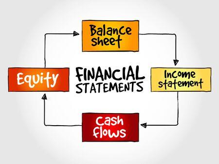statements: Financial statements mind map, business management strategy Illustration