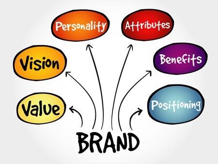 posicionamiento de marca: El valor de marca mapa mental, concepto de negocio