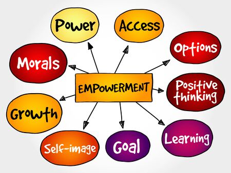 self image: Empowerment qualities mind map, business concept