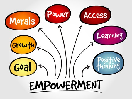 empowerment: Empowerment qualities mind map, business concept