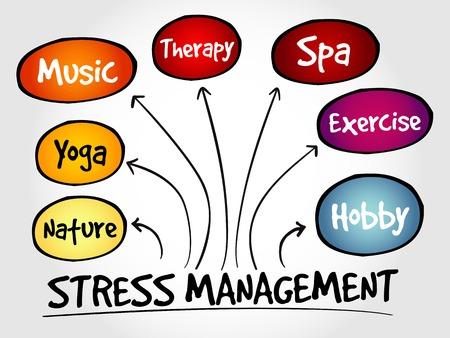 Manejo del Estrés mapa mental, concepto de negocio