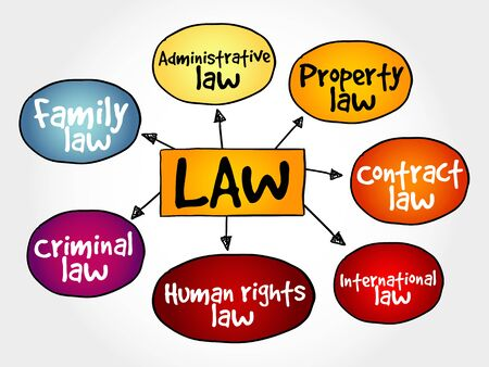 mind map: Law practices mind map, business concept strategy Illustration