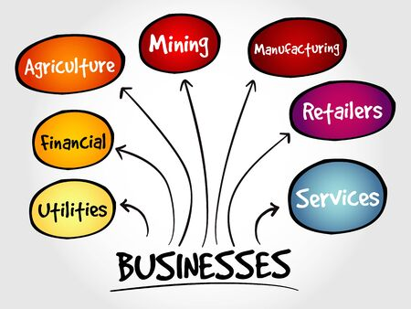 categories: Business types mind map concept