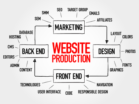 affiliates: Diagram of website production process elements for presentations and reports, business concept