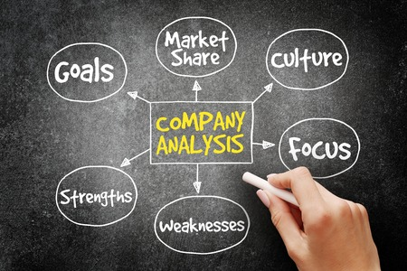 weaknesses: Company analysis mind map business concept on blackboard