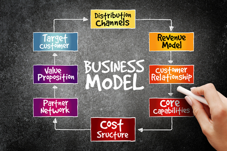 distribution board: Business Model mind map flowchart business concept for presentations and reports, business concept on blackboard