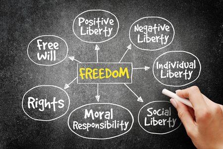 rightness: Freedom mind map business concept on blackboard Stock Photo