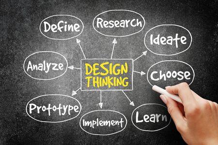Design Thinking mind map concept on blackboard Stock Photo