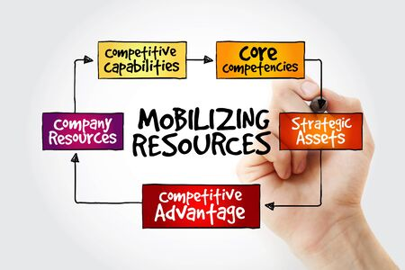 competencies: Hand writing Mobilizing resources for competitive advantage, strategy mind map with marker, business concept Stock Photo