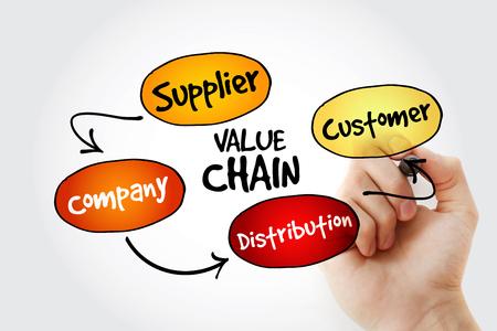 mapa de procesos: Escritura de la mano los pasos del proceso de la cadena de valor con el marcador, el concepto de estrategia de negocio de mapas mentales