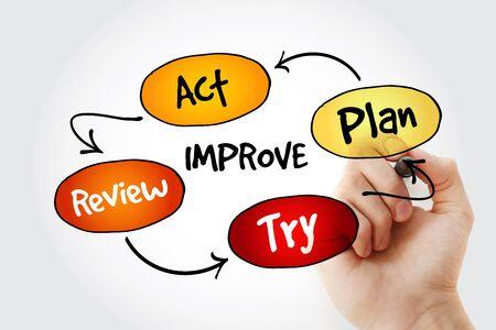mapa de procesos: Escritura de la mano proceso de mejora continua, la estrategia mapa de la mente con el marcador, concepto de negocio Foto de archivo