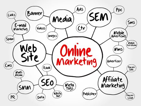 Online Marketing mind map flowchart business concept for presentations and reports Vettoriali