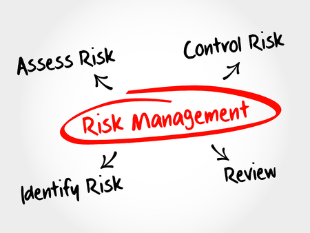 investing risk: Risk management mind map flowchart business concept for presentations and reports