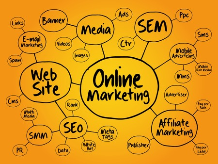 Online Marketing mind map flowchart business concept for presentations and reports Çizim