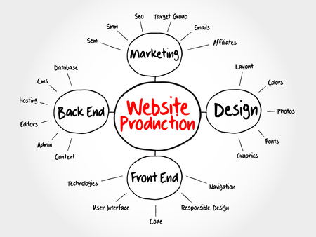affiliates: Website production mind map flowchart business concept for presentations and reports